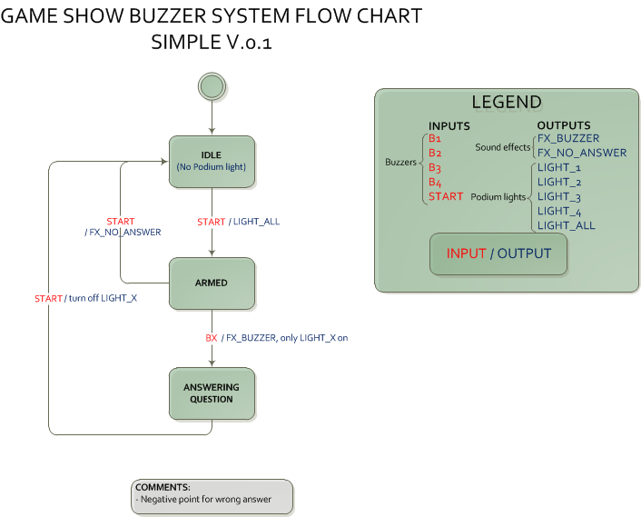 Flowchart simple v01 Easy flowchart software