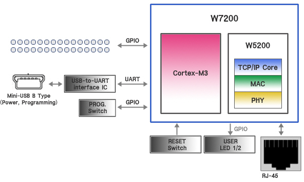 Block diagram of W7200
