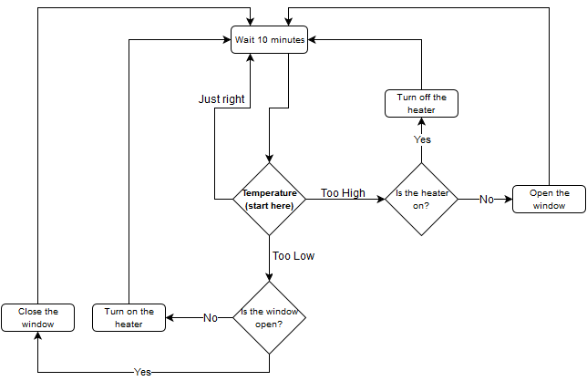 A useful flowchart for a simple embedded system