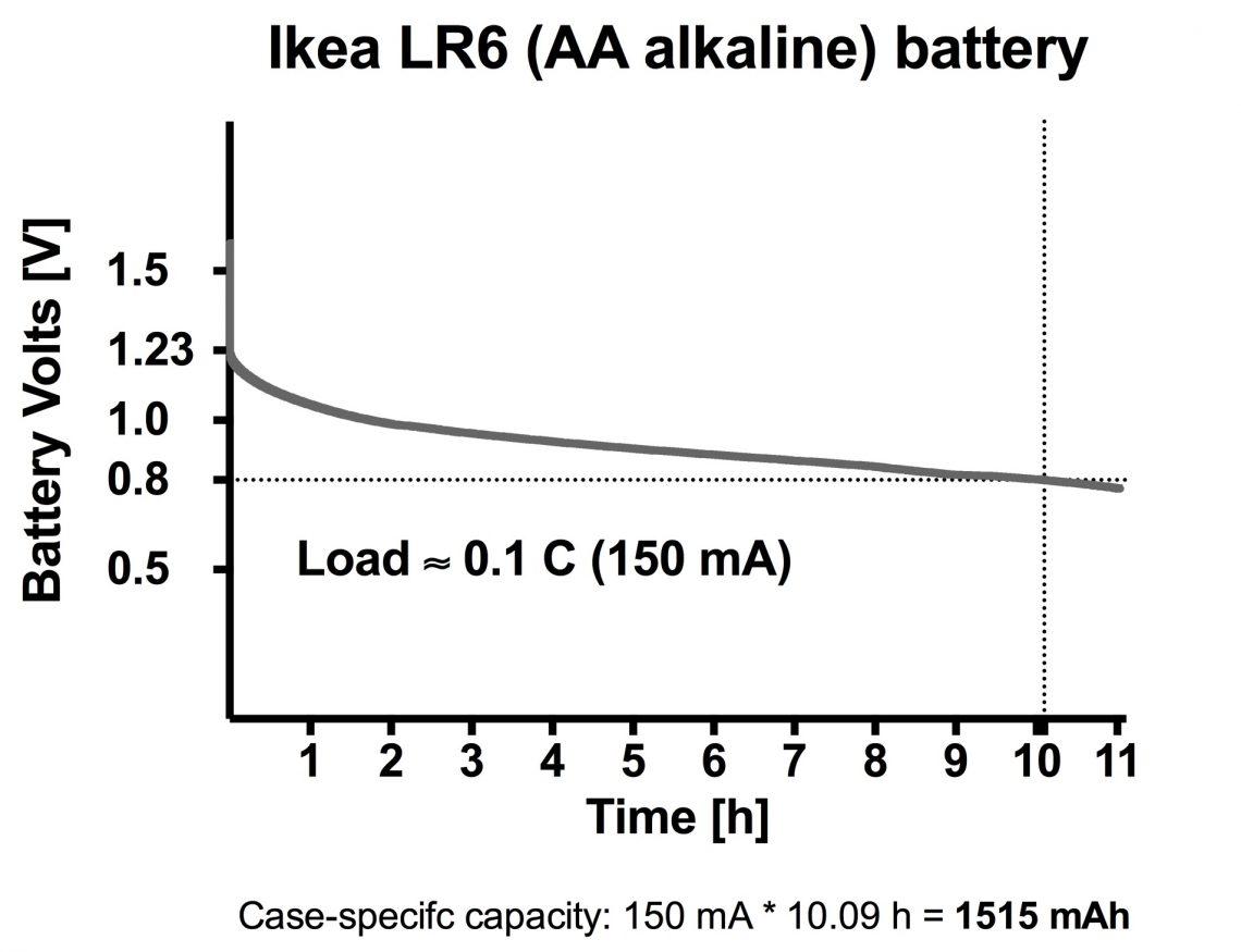 Ikea AA 150 mA