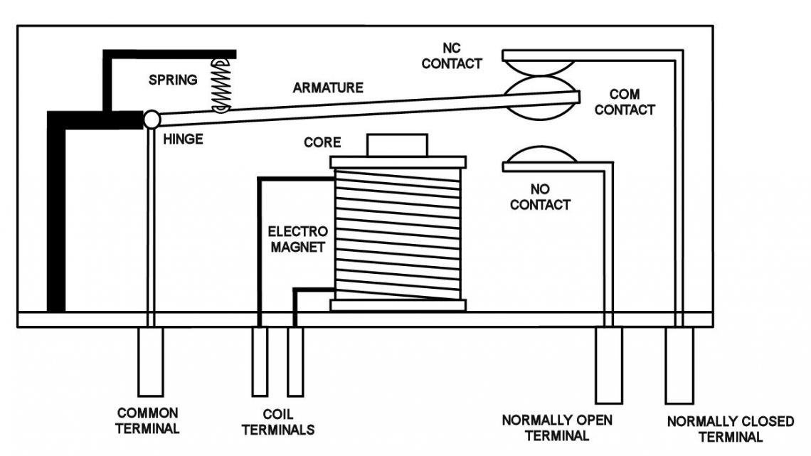 A drawing of a relay without current flowing through the magnetic coil (source: http://glolab.com)