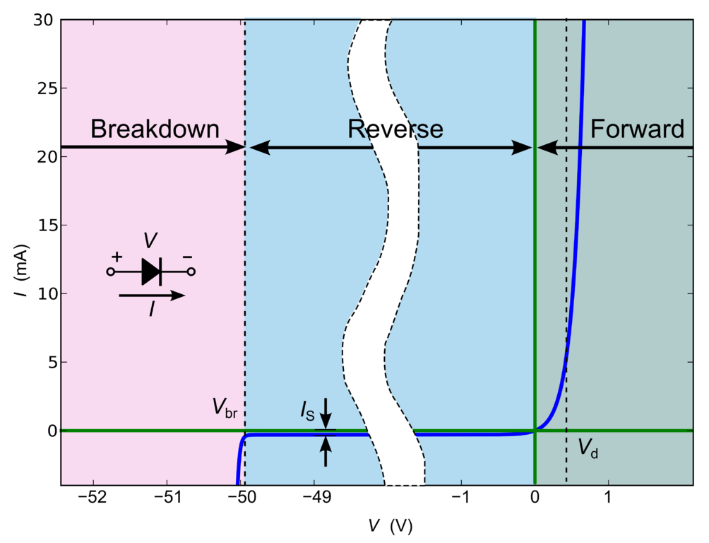 Here's a graph that shows the relationship between voltage and current in a typical diode. (Source: http://en.wikipedia.org/wiki/Diode)