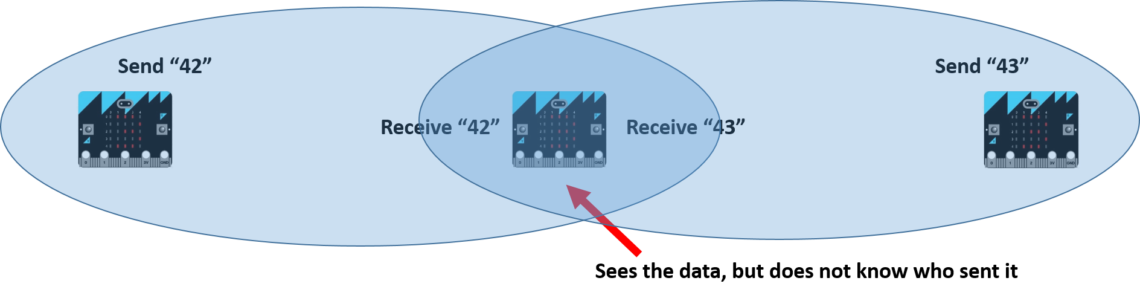 Diagram showing the limitation of the broadcasting scheme used by the ubit class.