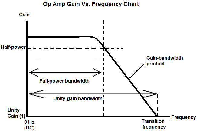 Opamps Pt 2 The Real World