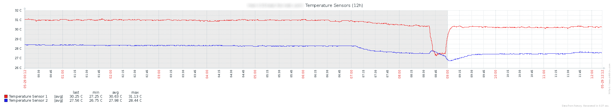 Do It Yourself: SNMP Temperature Monitoring System