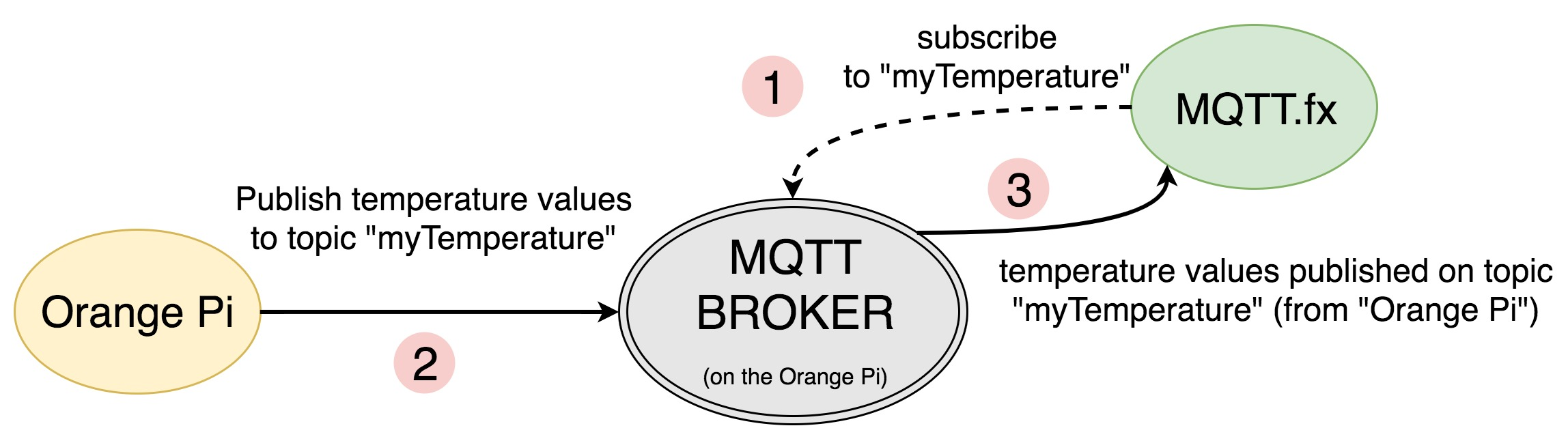 MQTT – What Is It? And How Can You Use It?