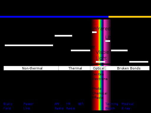 Laser 101 – pt  2: Terahertz