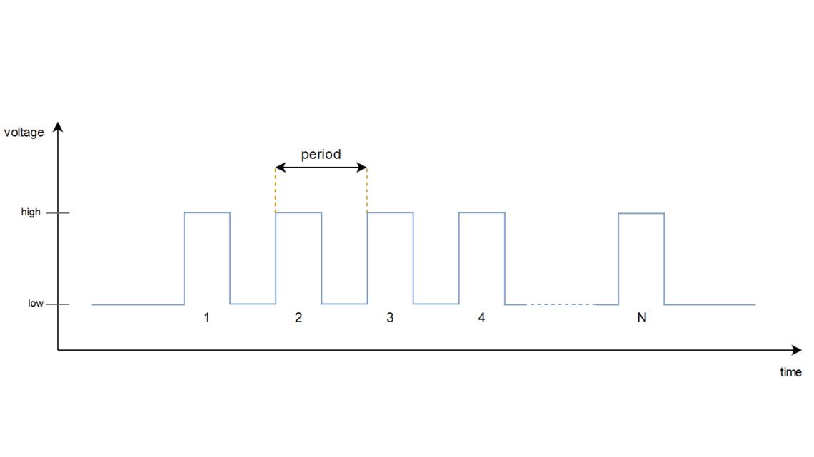 Arduino as a Stepper Motor Controller – Jogging Using a
